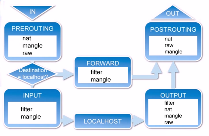 iptables传输数据包的过程